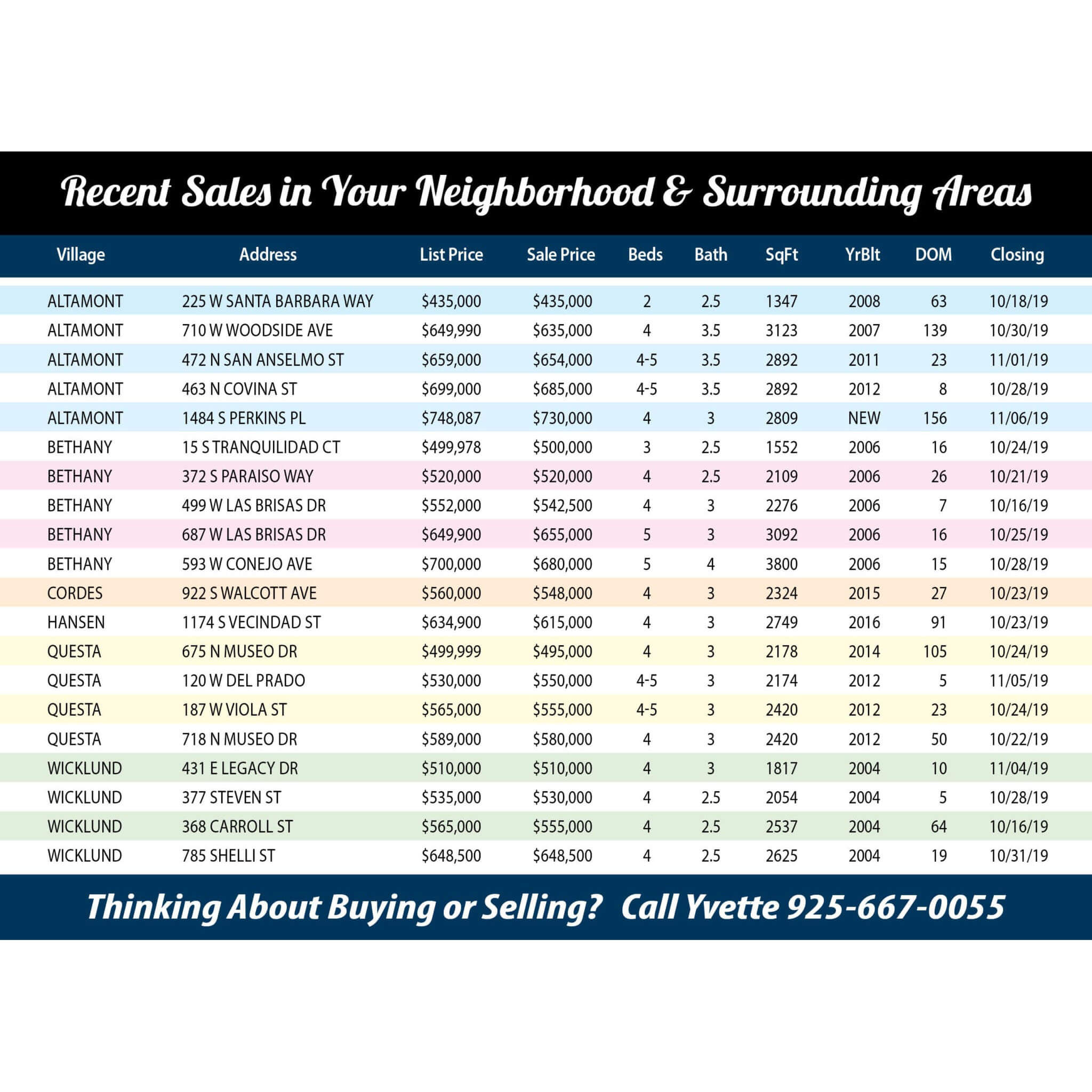 back page of October and November 2019 Mountain House home sales